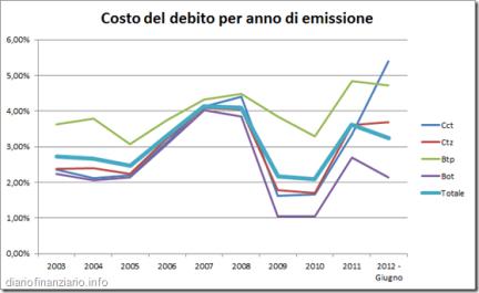 quanto-costa-il-debito-pubblico-italiano-L-UaIMhO